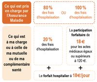 Frais d hospitalisation - hopital.fr - Fédération Hospitalière de France f1acf09e0258